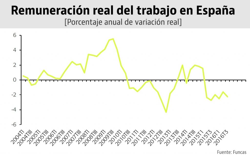 remuneracion_trabajo_espana