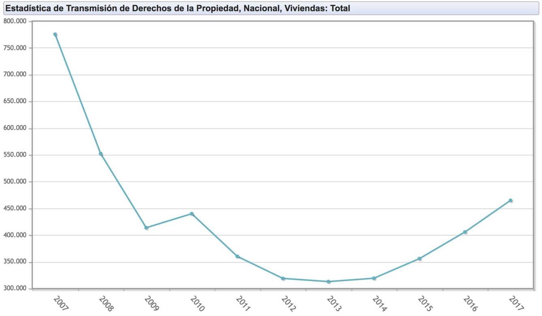 Evolución de la compraventa de viviendas en España 2007-2017. (INE)