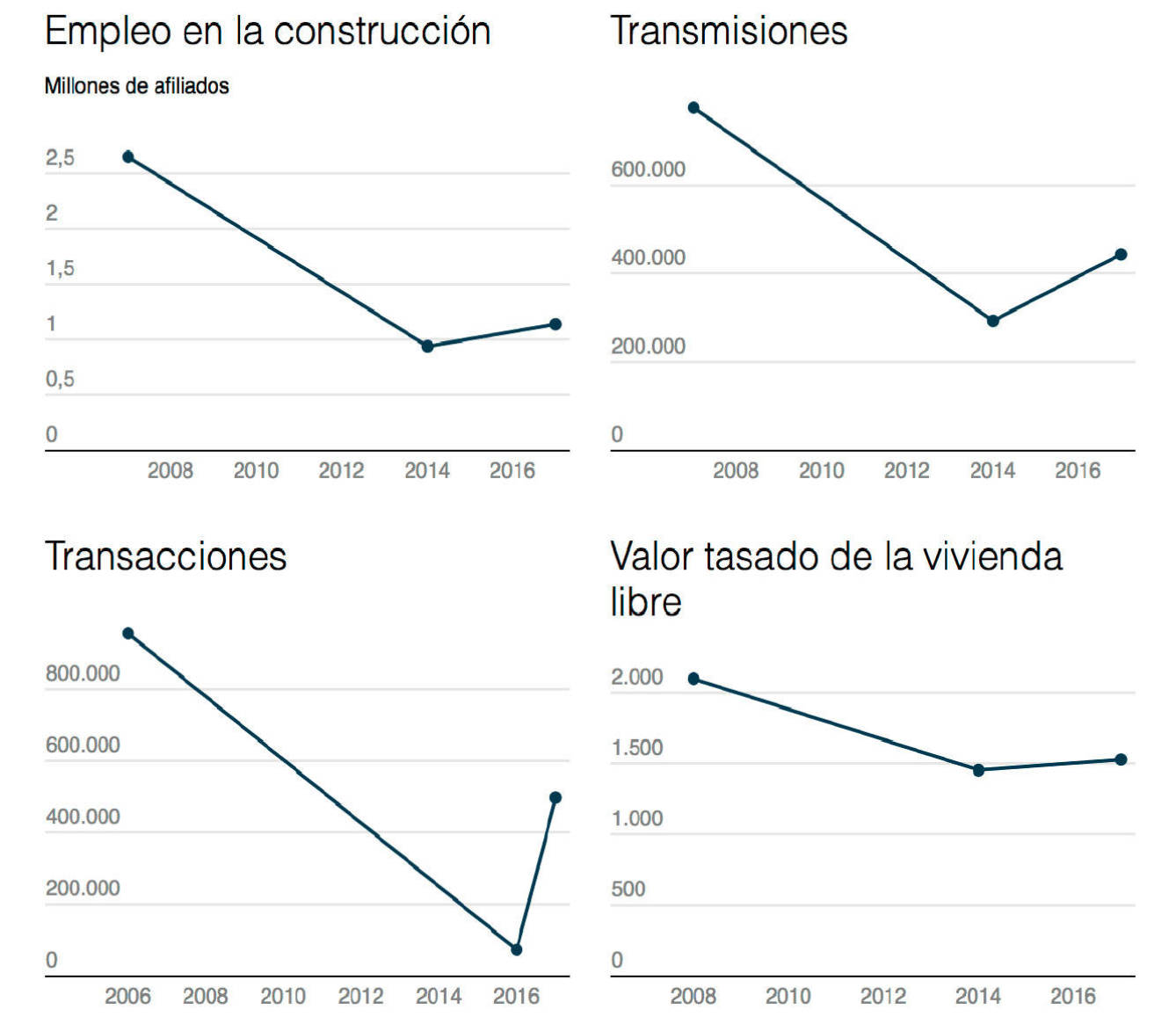 Fuente: Bankia Research.