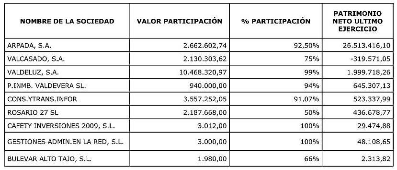 Compañías del Grupo Urtinsa a cierre de 2016. Valdeluz fue vendida en 2017 a Sanitas Mayores.